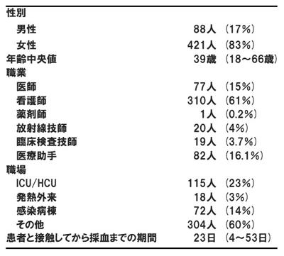 県 コロナ 病院 兵庫 指定